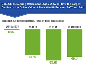 PRB report summarizes findings on impacts of Great Recession for older Americans