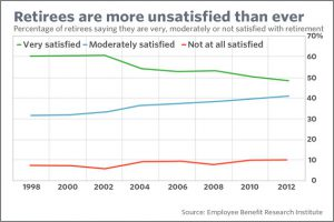 Retirement satisfaction slipping among retirees over past 15 years?