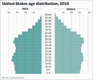 RAND researchers find lower labor productivity from an aging U.S. workforce
