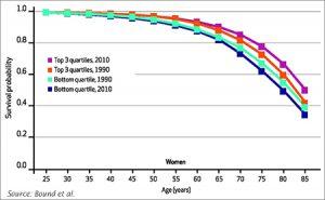 John Bound, Arline T. Geronimus, et al. find estimates of decreasing longevity among low-SES whites sensitive to measures and interpretations
