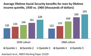 Auerbach, Goldman and Lee gauge how wealth contributes to Americans' longevity, lifetime government benefits