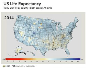Dwyer-Lindgren, Mokdad, Murray et al. find large and growing geographic disparities in Americans' life expectancy