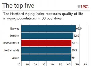 USC & Columbia develop index of life quality among the aging in 30 countries