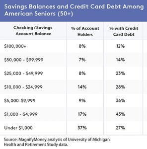 HRS data show 37% of Americans age 50+ have less than $1,000 in their checking account