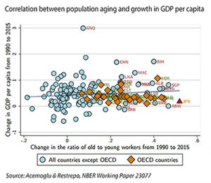 New study analyzing link between population aging and economic growth compared to studies at RAND and Harvard
