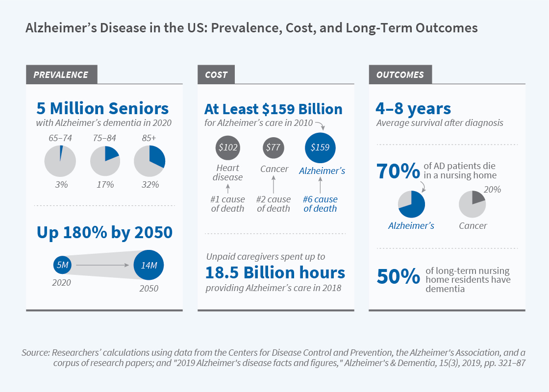 NBER: The Role of Economics in Research on Alzheimer's Disease