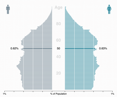 Career Opening: Economist & Survey Statistician at The Demographic Research Area, US Census Bureau